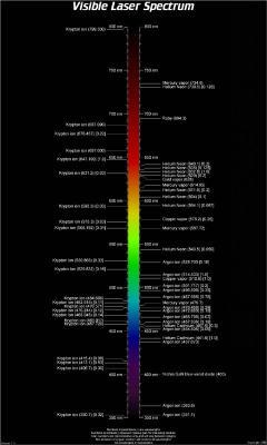 Источник: http://home.earthlink.net/~skywise711/LasersOptics/laser.html