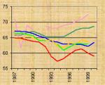 Пик падения ожидаемой продолжительности жизни в странах СНГ позади