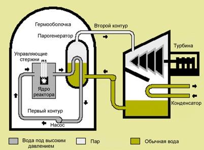Водяной энергетический реактор (PWR)
