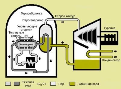 Энергетический реактор 'CANDU' на тяжелой воде (PWHR)
