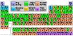 Откуда произошли химические элементы?