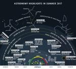 Астрономические явления на летнем небе