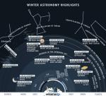 Астрономические явления на зимнем небе