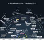 Астрономические явления на весеннем небе